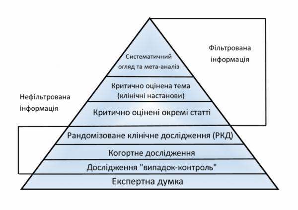 Ієрархія доказів