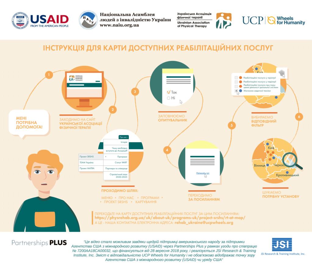 Інструкція для карти доступних реабілітаційних послуг в Україні